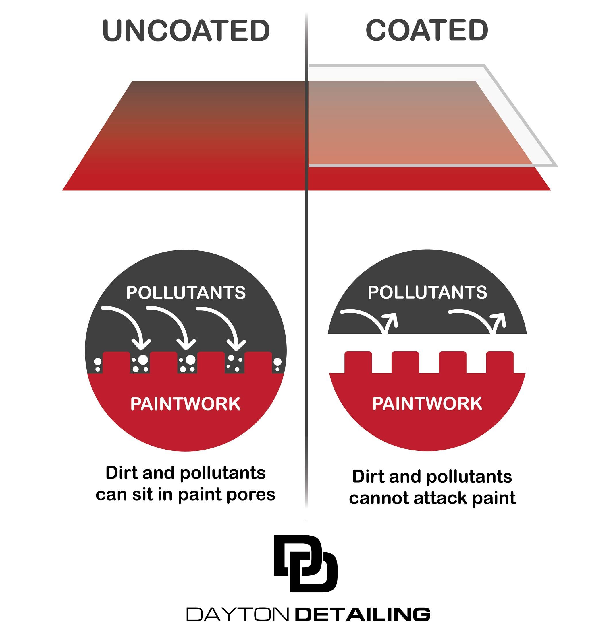 ceramic-coating-dayton-ohio-1